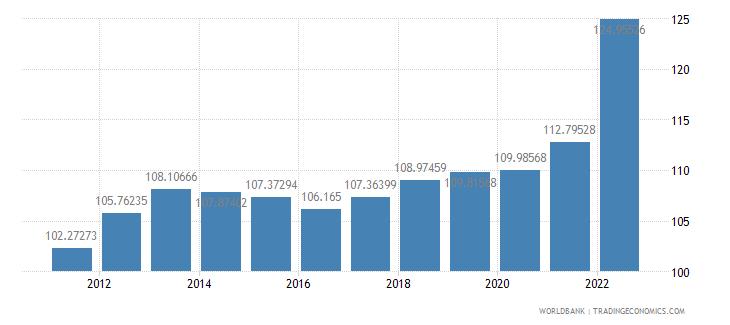 croatia consumer price index 2005  100 wb data