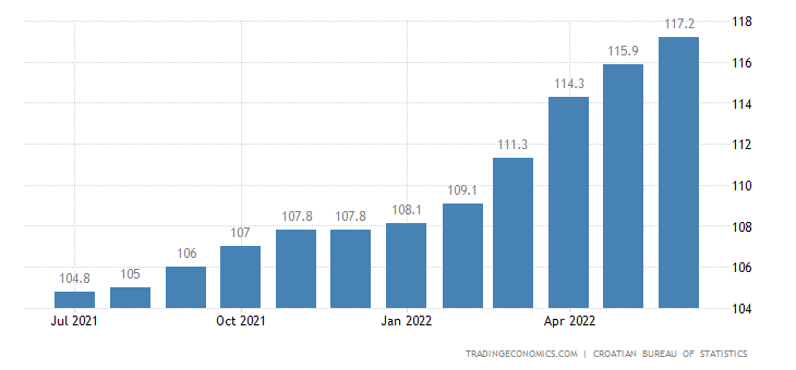 Croatia Consumer Price Index (CPI)