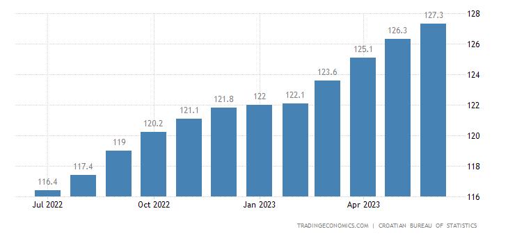 Croatia Core Consumer Prices