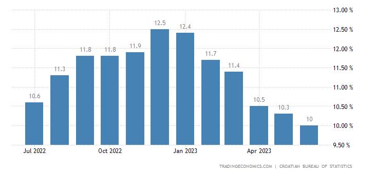 Croatia Core Inflation Rate
