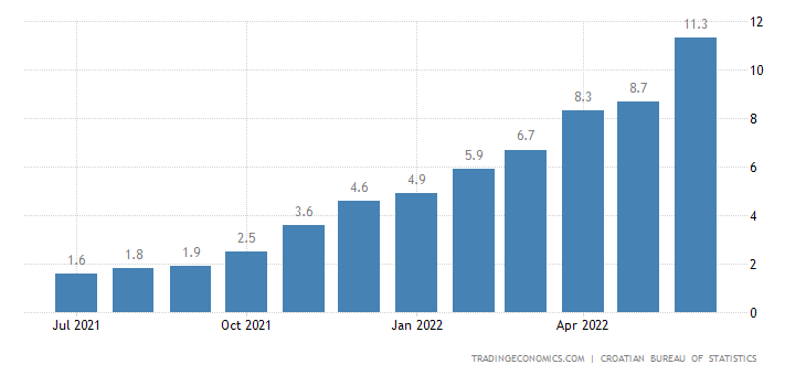 Croatia Core Inflation Rate