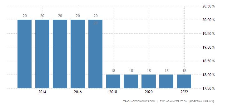 Croatia Corporate Tax Rate