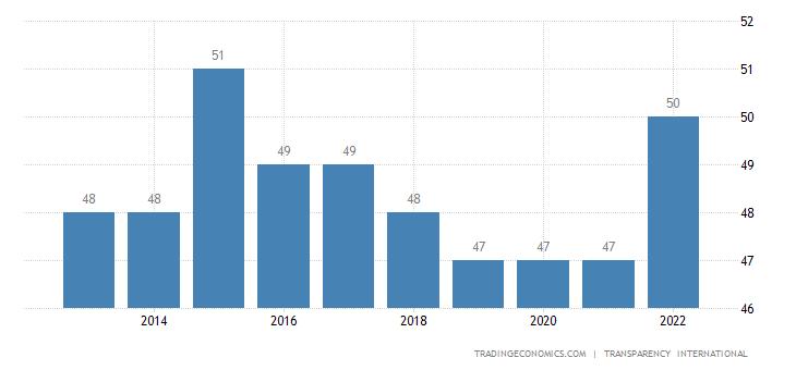 Croatia Corruption Index