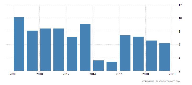 croatia cost of business start up procedures male percent of gni per capita wb data