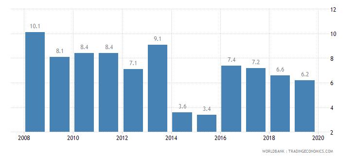 croatia cost of business start up procedures percent of gni per capita wb data