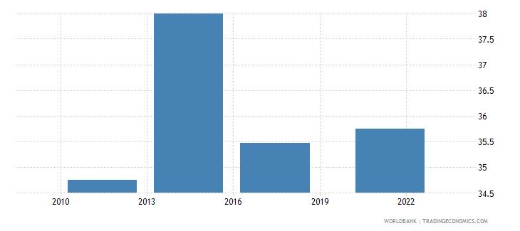 croatia credit card percent age 15 wb data