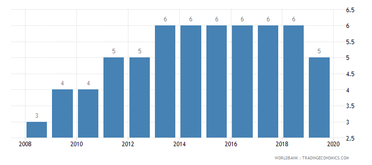 croatia credit depth of information index 0 low to 6 high wb data
