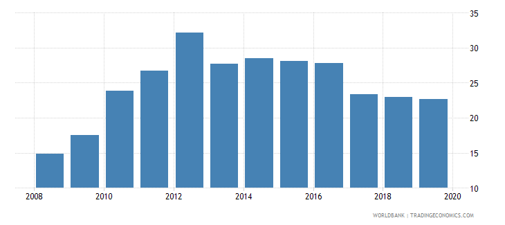croatia credit to government and state owned enterprises to gdp percent wb data