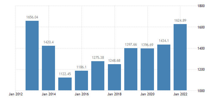 croatia crop output production value at basic price eurostat data