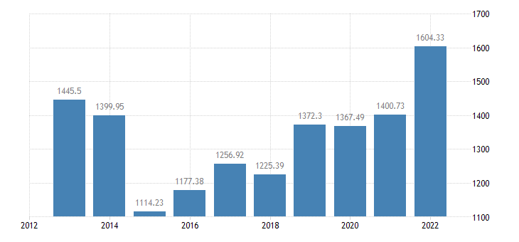 croatia crop output production value at producer price eurostat data