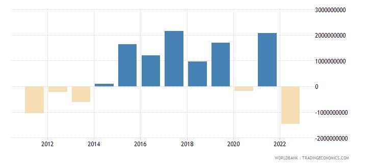 croatia current account balance bop us dollar wb data