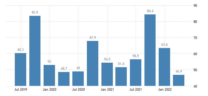 croatia current account credit eurostat data