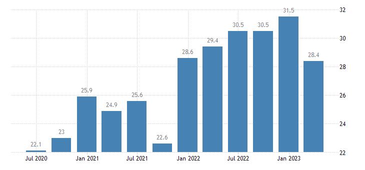 croatia current account credit on goods eurostat data