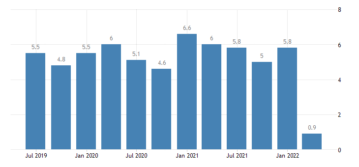croatia current account credit on primary income eurostat data