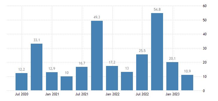 croatia current account credit on services eurostat data