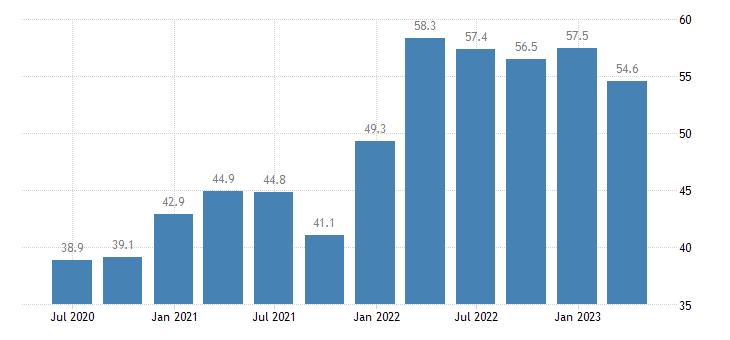 croatia current account debit on goods eurostat data