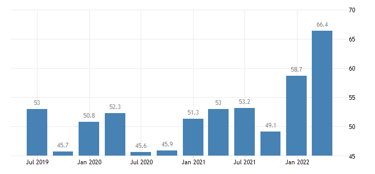 croatia current account debit on goods services eurostat data
