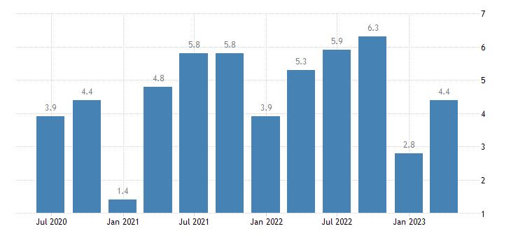 croatia current account debit on primary income eurostat data