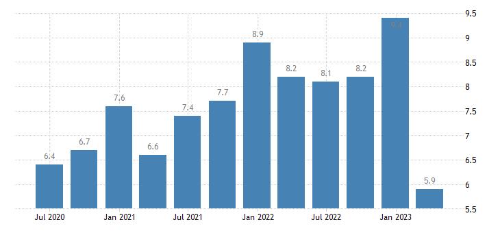 croatia current account debit on services eurostat data