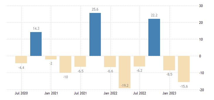 croatia current account net balance eurostat data