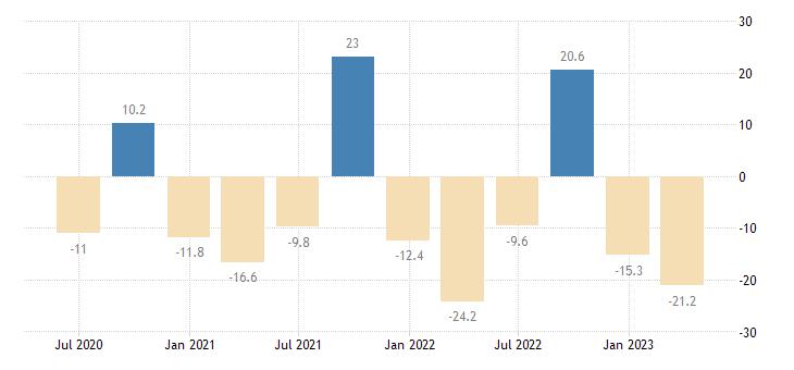 croatia current account net balance on goods services eurostat data