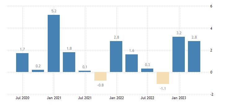 croatia current account net balance on primary income eurostat data