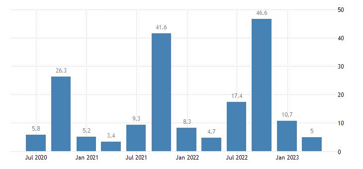 croatia current account net balance on services eurostat data