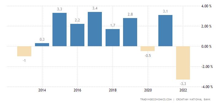 Croatia Current Account to GDP