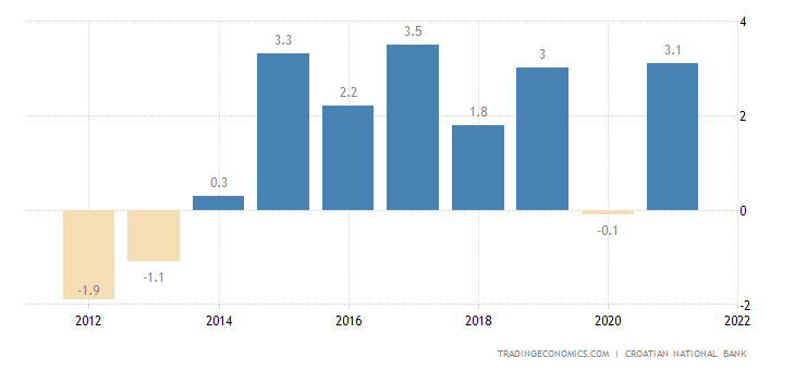 Croatia Current Account to GDP