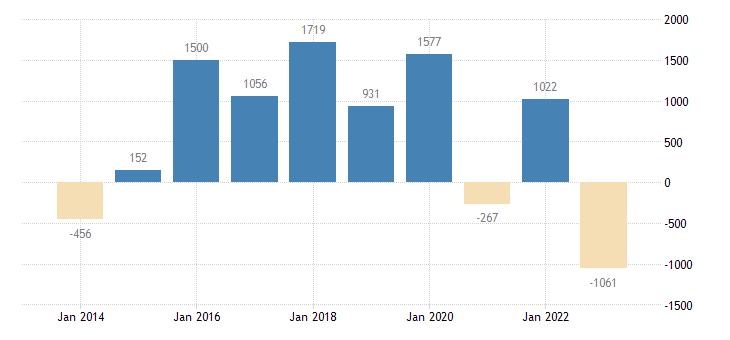 croatia current account transactions on balance eurostat data