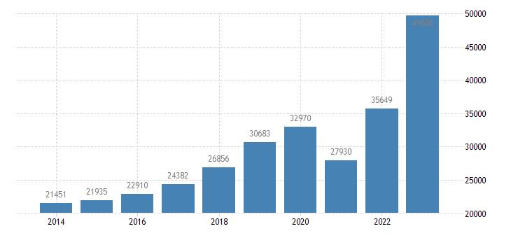 croatia current account transactions on debit eurostat data