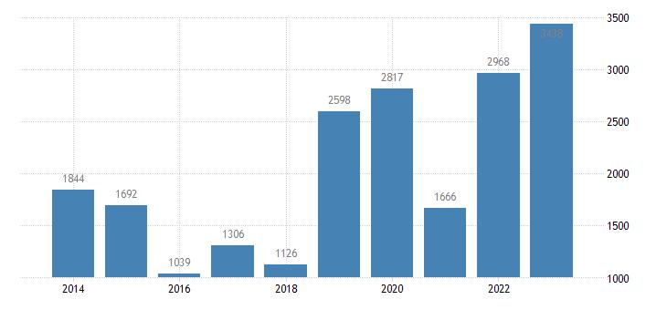 croatia current account transactions on primary income debit eurostat data