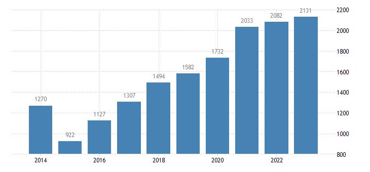 croatia current account transactions on secondary income balance eurostat data