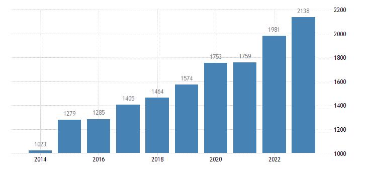 croatia current account transactions on secondary income debit eurostat data
