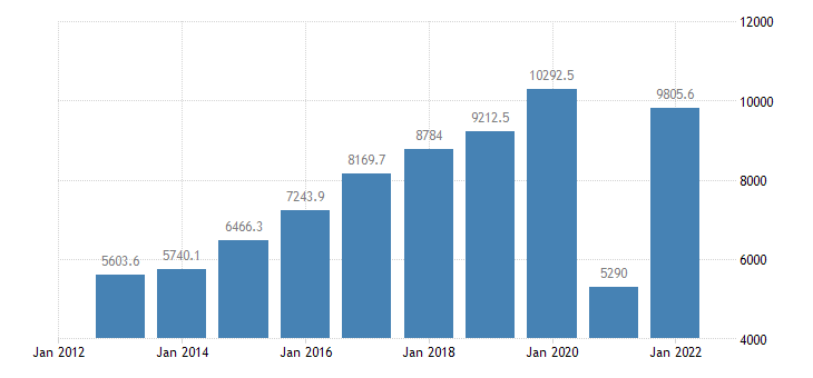 croatia current account transactions on services balance eurostat data