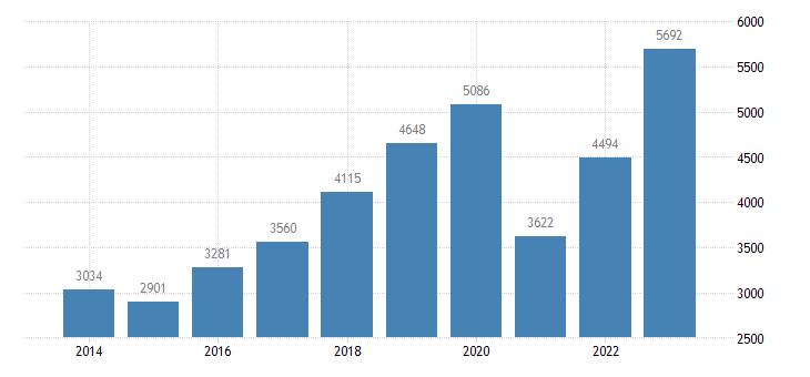 croatia current account transactions on services debit eurostat data
