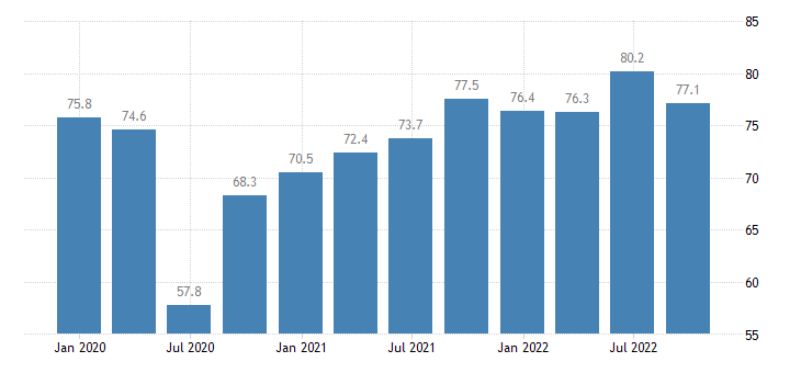 croatia current level of capacity utilization in manufacturing industry eurostat data