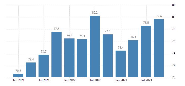 croatia current level of capacity utilization in manufacturing industry eurostat data