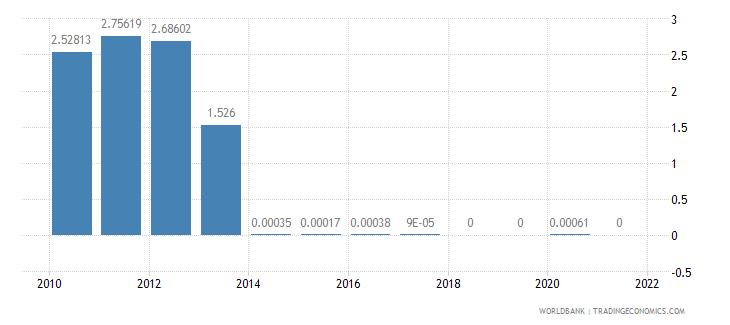 croatia customs and other import duties percent of tax revenue wb data