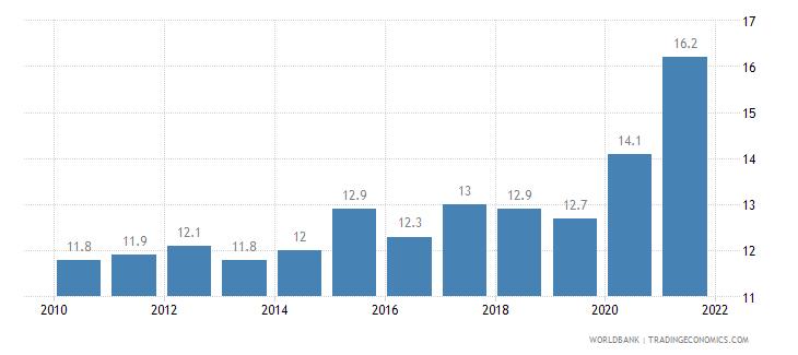 croatia death rate crude per 1 000 people wb data
