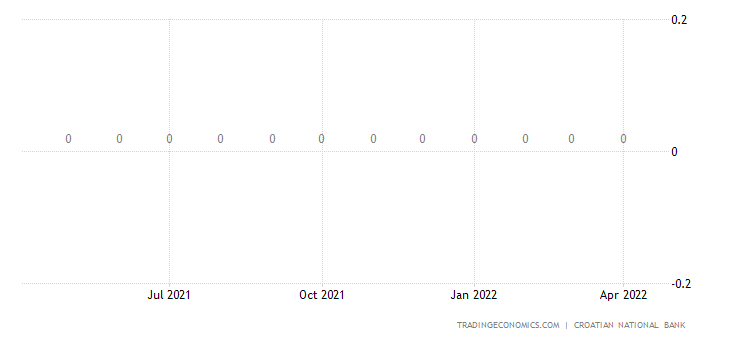 Croatia Deposit Interest Rate - Overnight