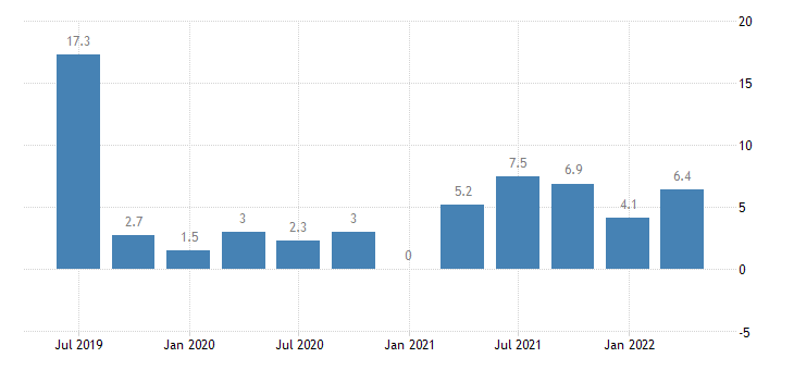 croatia direct investment in the reporting economy liabilities eurostat data