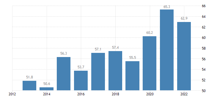 croatia direct investment in the reporting economy stocks eurostat data