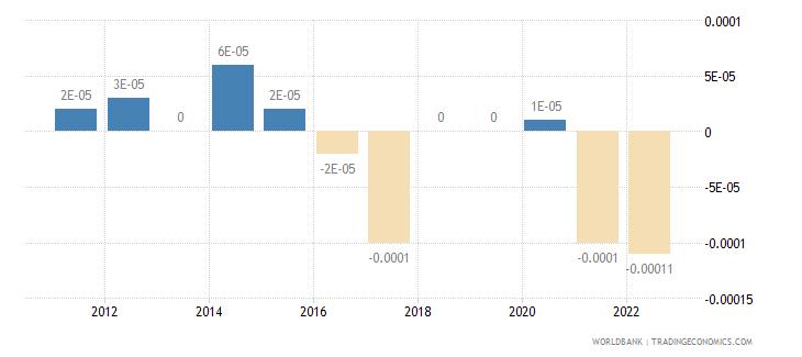 croatia discrepancy in expenditure estimate of gdp current lcu wb data