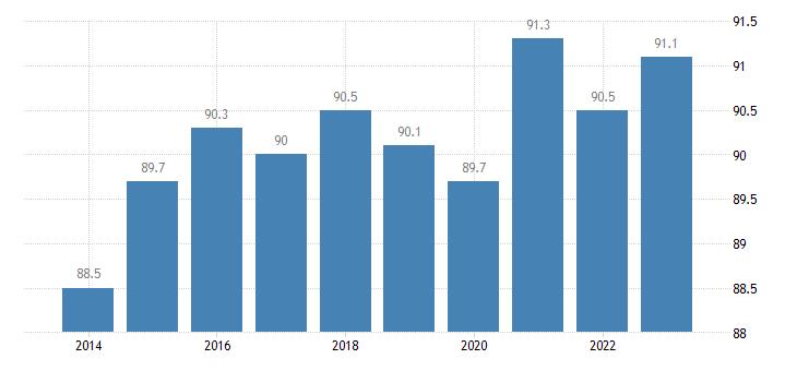 croatia distribution of population owner eurostat data