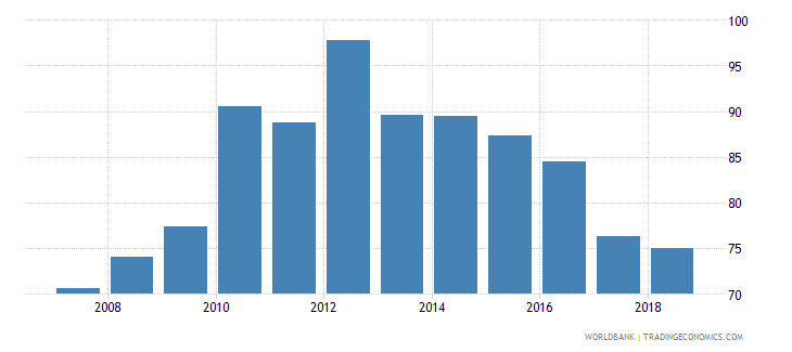 croatia domestic credit provided by banking sector percent of gdp wb data