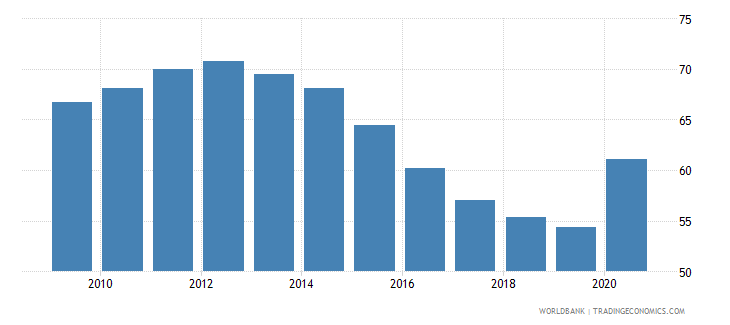 croatia domestic credit to private sector percent of gdp gfd wb data