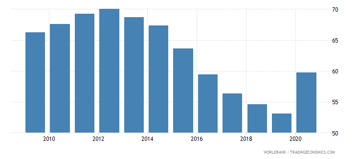 croatia domestic credit to private sector percent of gdp wb data