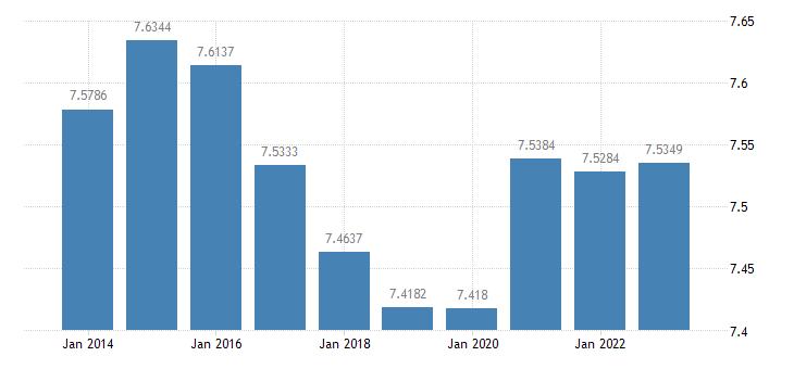 croatia ecu eur exchange rates versus national currencies eurostat data