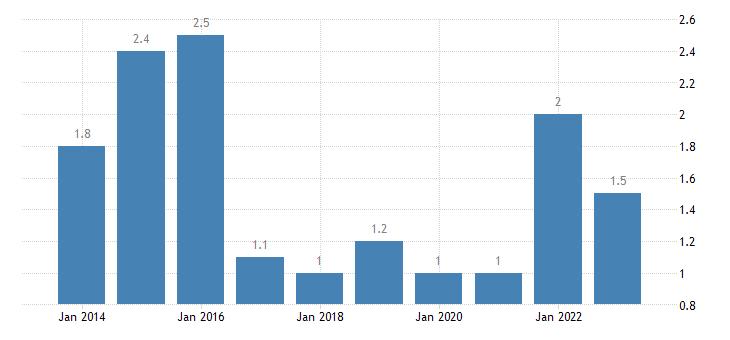 croatia employed persons having more than one job eurostat data